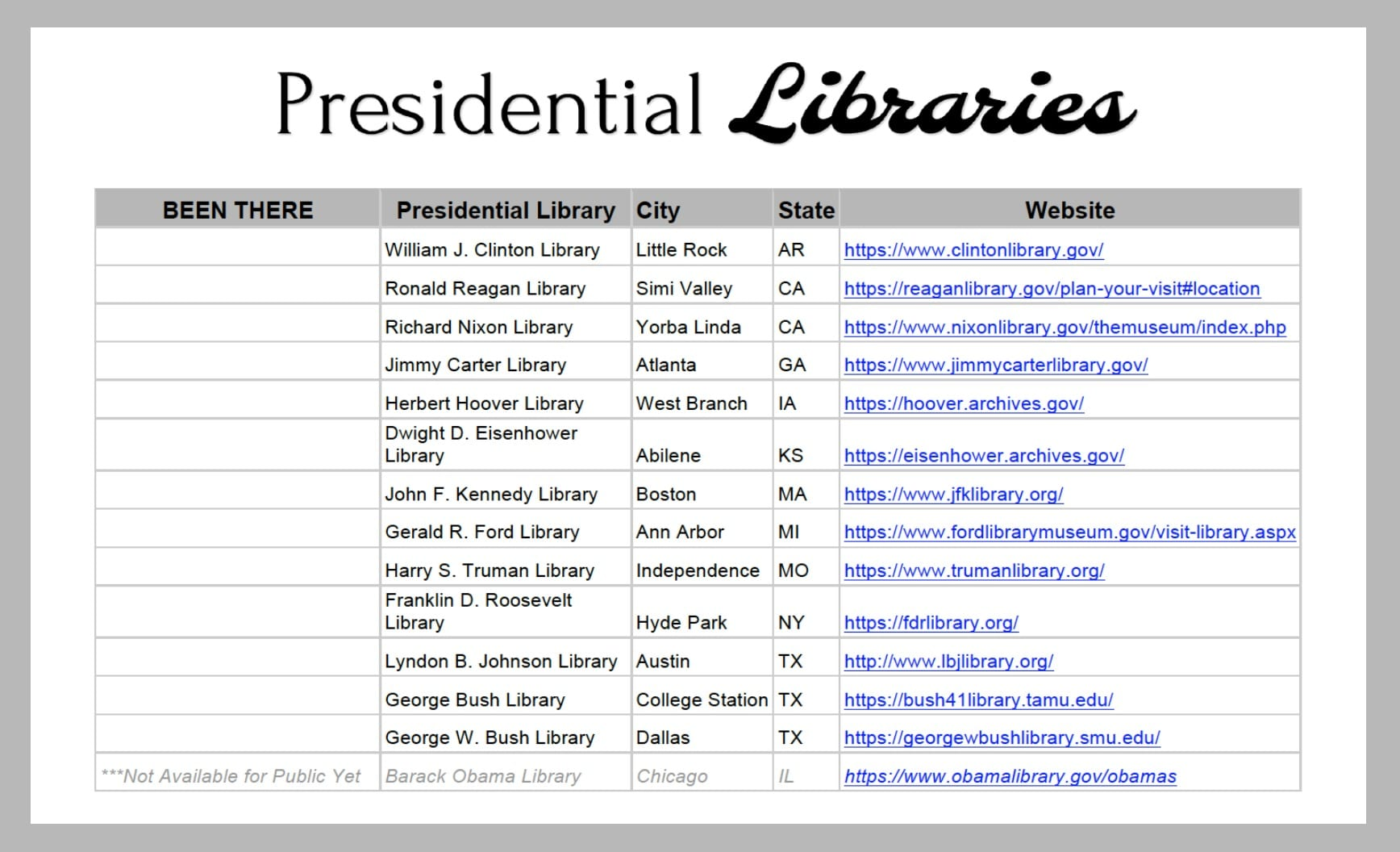 Presidential Libraries Around The Us Hobbies On A Budget